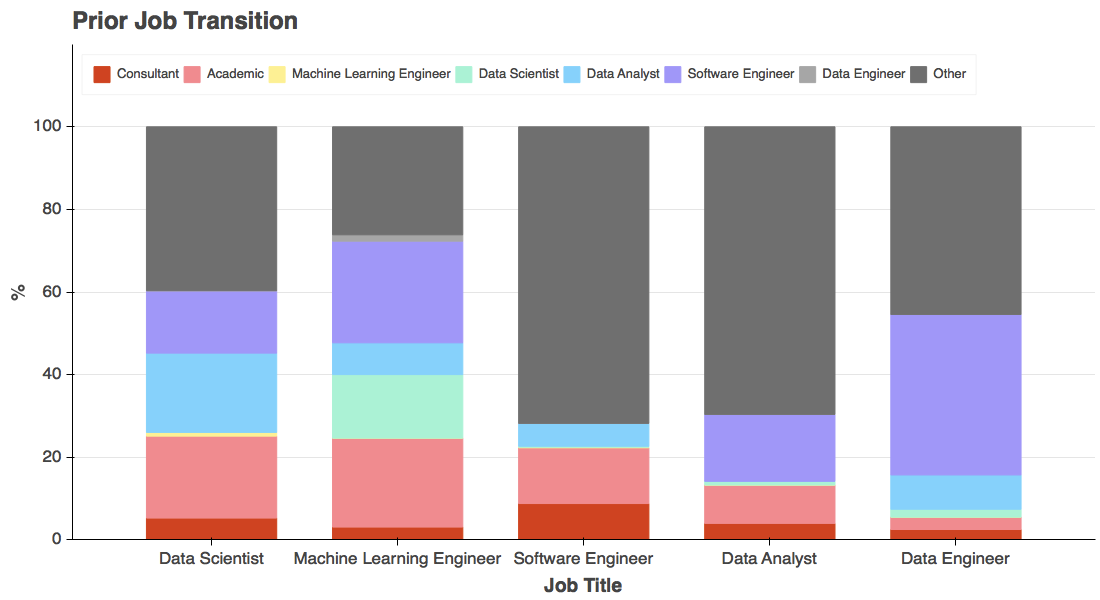 Stacked bar chart detailing prior job transition by current job title. Further description below.