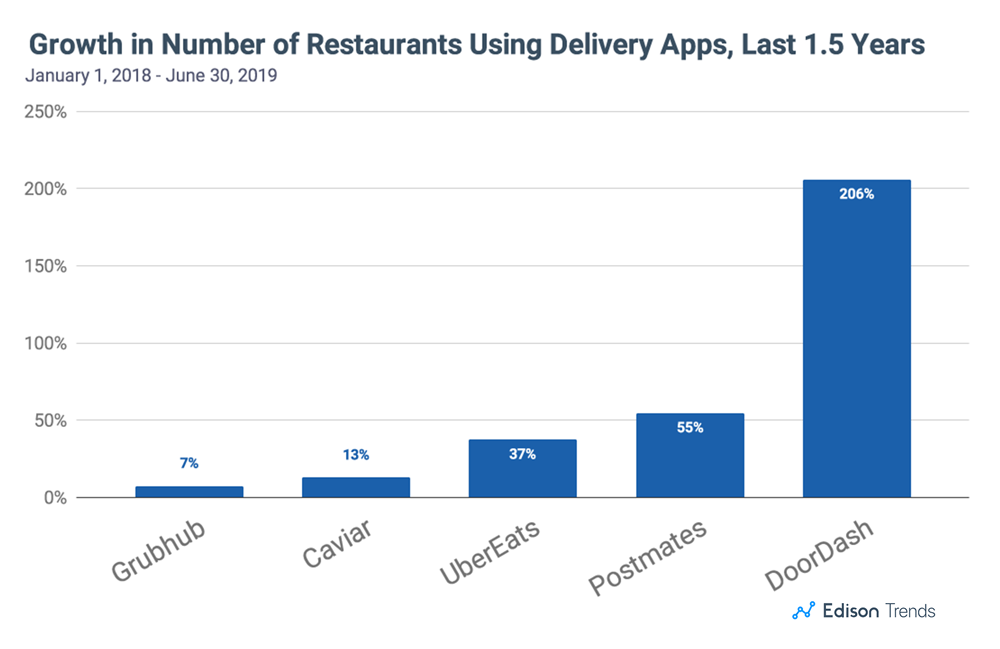 In Last 1 5 Years, Number of Restaurants Using Postmates Has