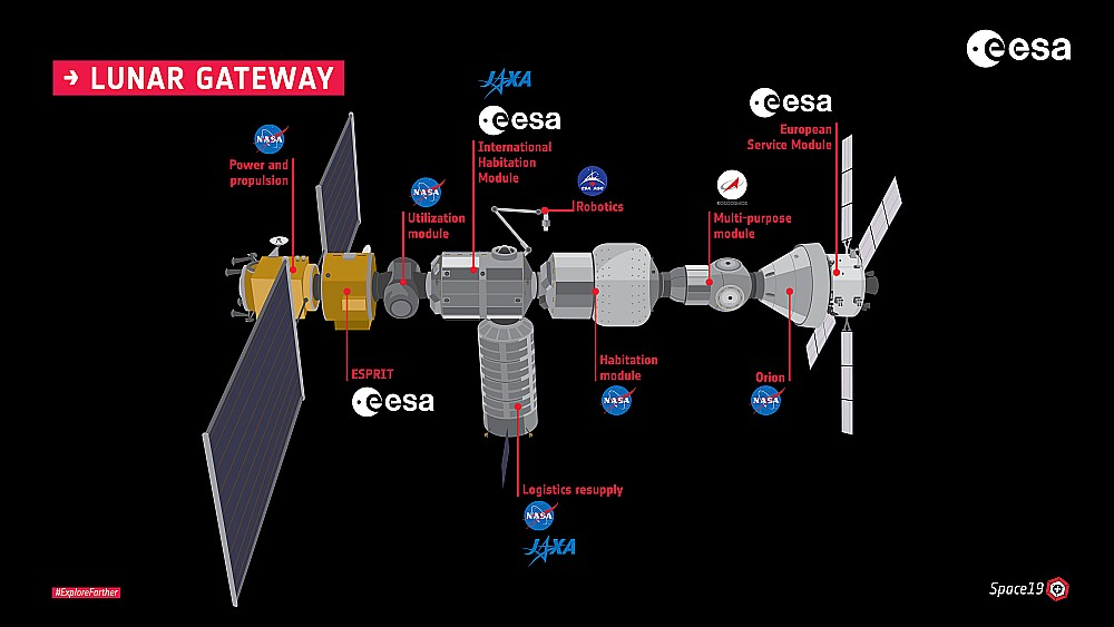 A diagram of the command and service element of the Lunar Gateway.