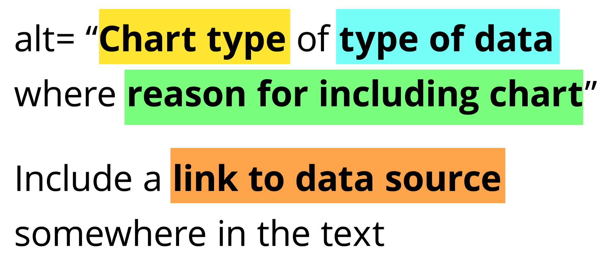 """alt= """"Chart type of type of data where reason for including chart"""" Include a link to data source somewhere in the text"""