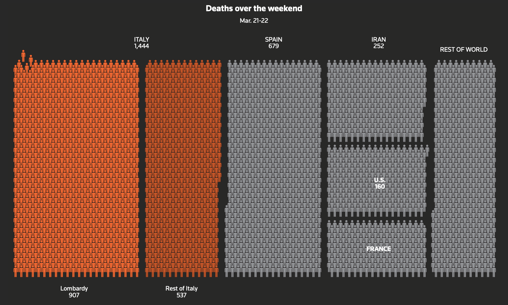 Visualizing Coronavirus Impact An Interview With Reuters Graphics By Tricia Aung Nightingale Medium