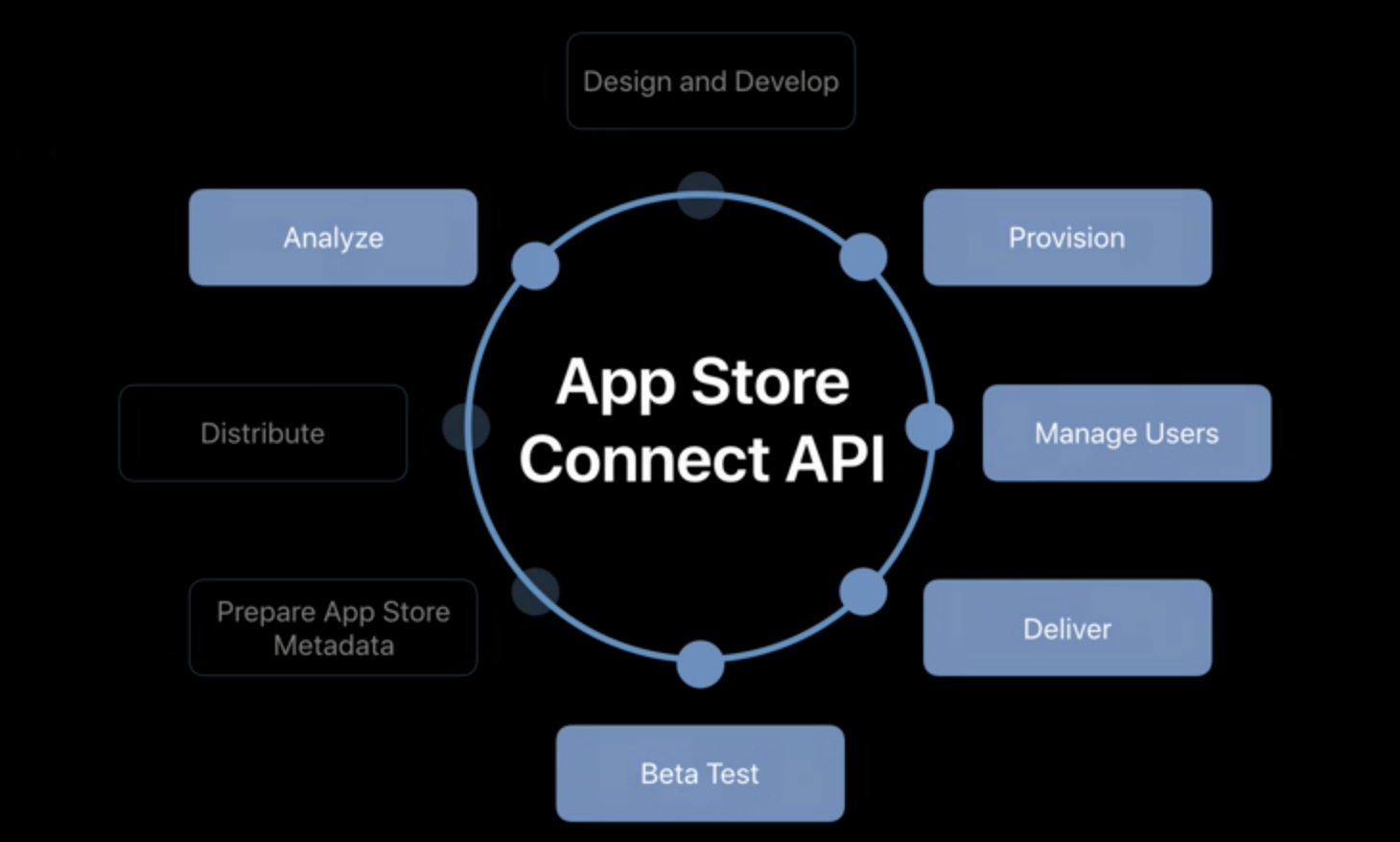 WWDC18: A Basic Guide to App Store Connect API - XCBlog - Medium