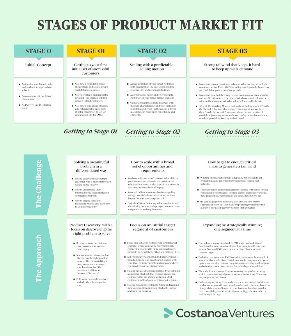 The Stages of Product Market Fit - Costanoa Ventures - Medium