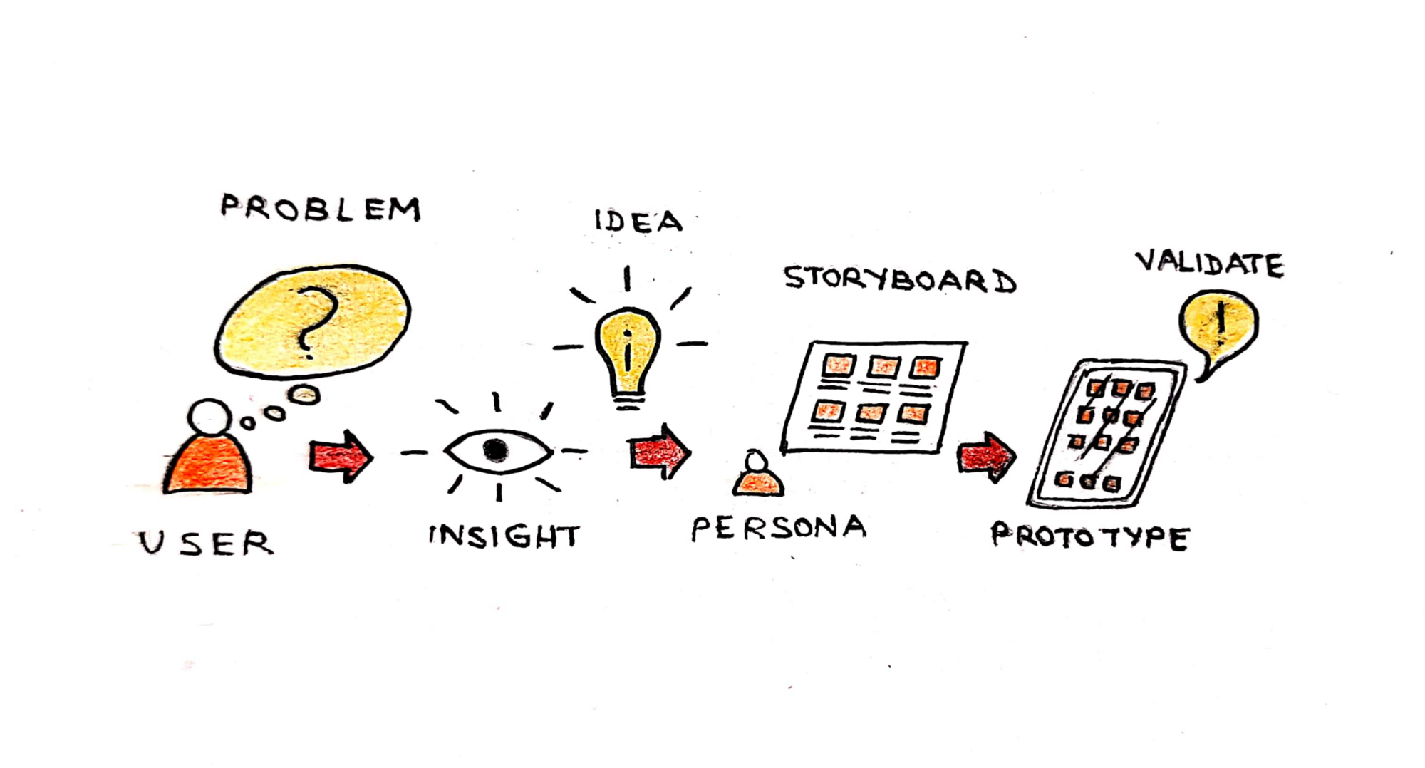 User with problem, insight for an idea and persona with a storyboard leading up as steps to a prototype for validation.