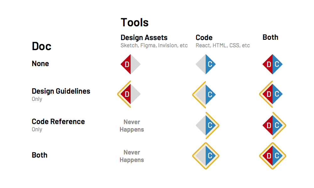 Design Systems Architecture Diagrams - EightShapes - Medium