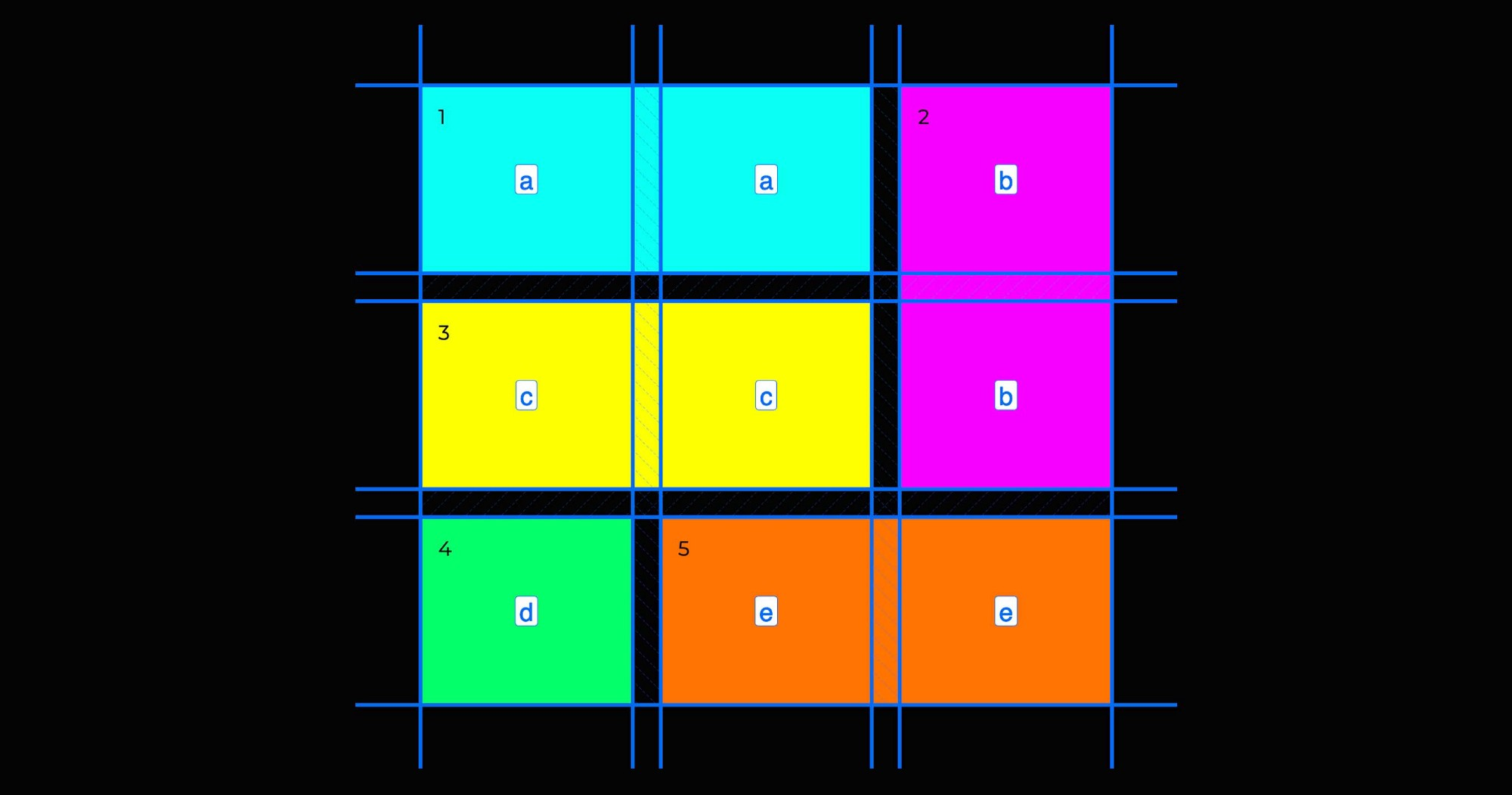 A 3-column/3-row grid with designated grid-areas per div, with a Firefox grid overlay. See Figure 1.