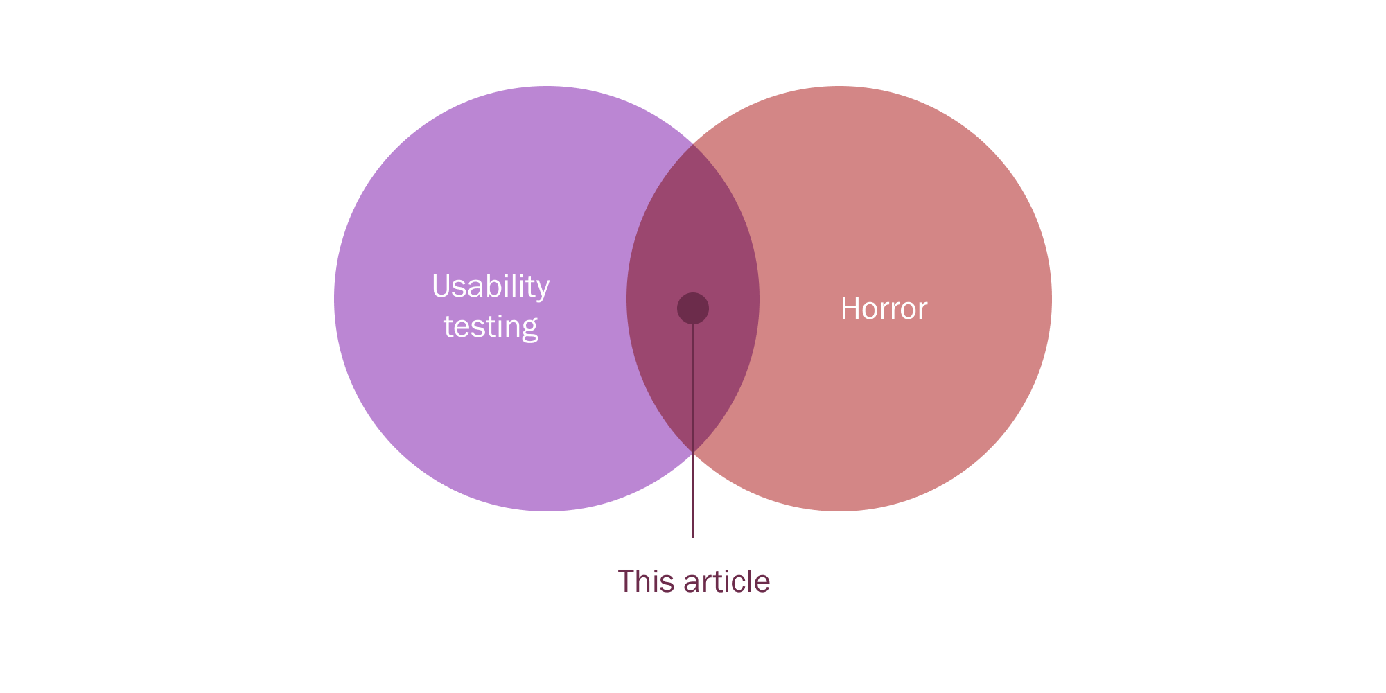 A venn diagram in which usability testing and horror slightly overlap; the overlap is what this article is about.