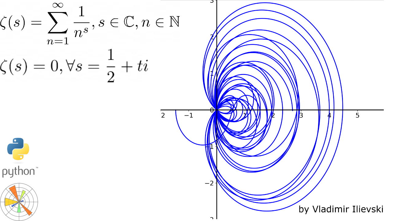 Teaser image for the Riemann Zeta Function containing equations and plots