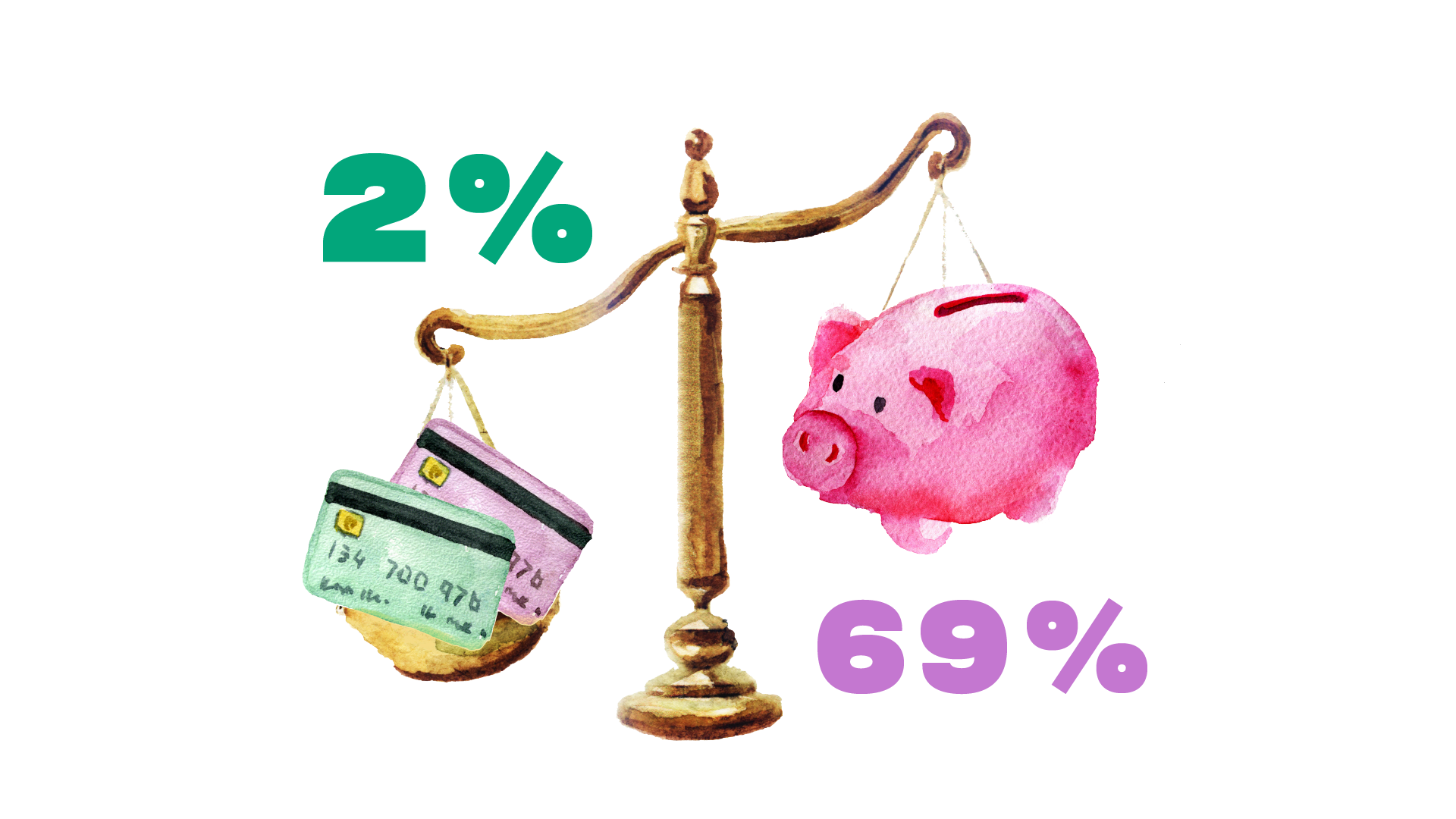 Scale balancing cards and a piggy bank: 69% Direct deposit to bank account vs. 2.2% Voucher or store gift card