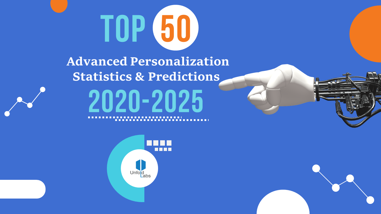 Top 50 Advanced Personalization Statistics & Predictions (2020–2025)