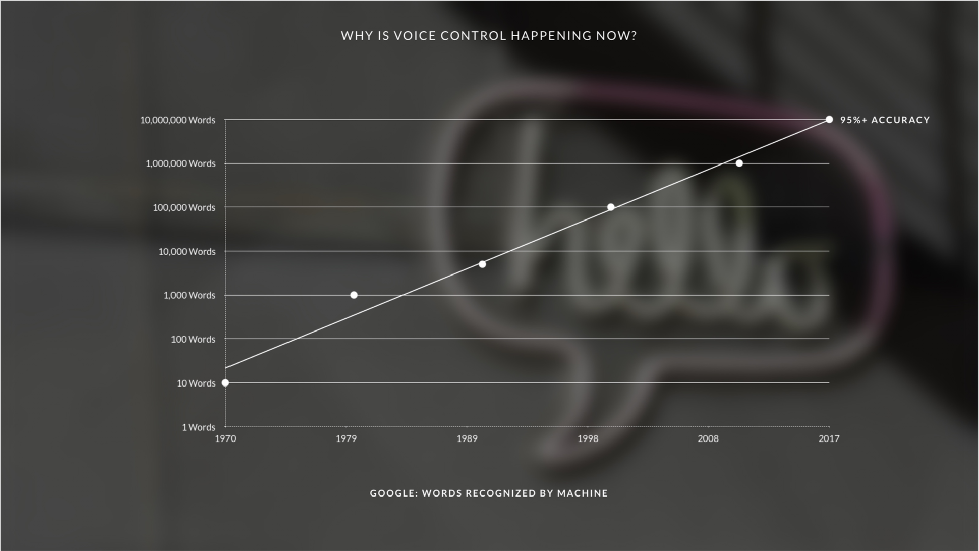Voice Adoption is About More Than the Technology - Good Audience
