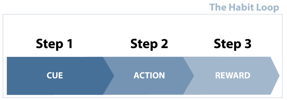 A graphic which shows a three step process: 1.) Cue, 2.) Action, 3.) Response.