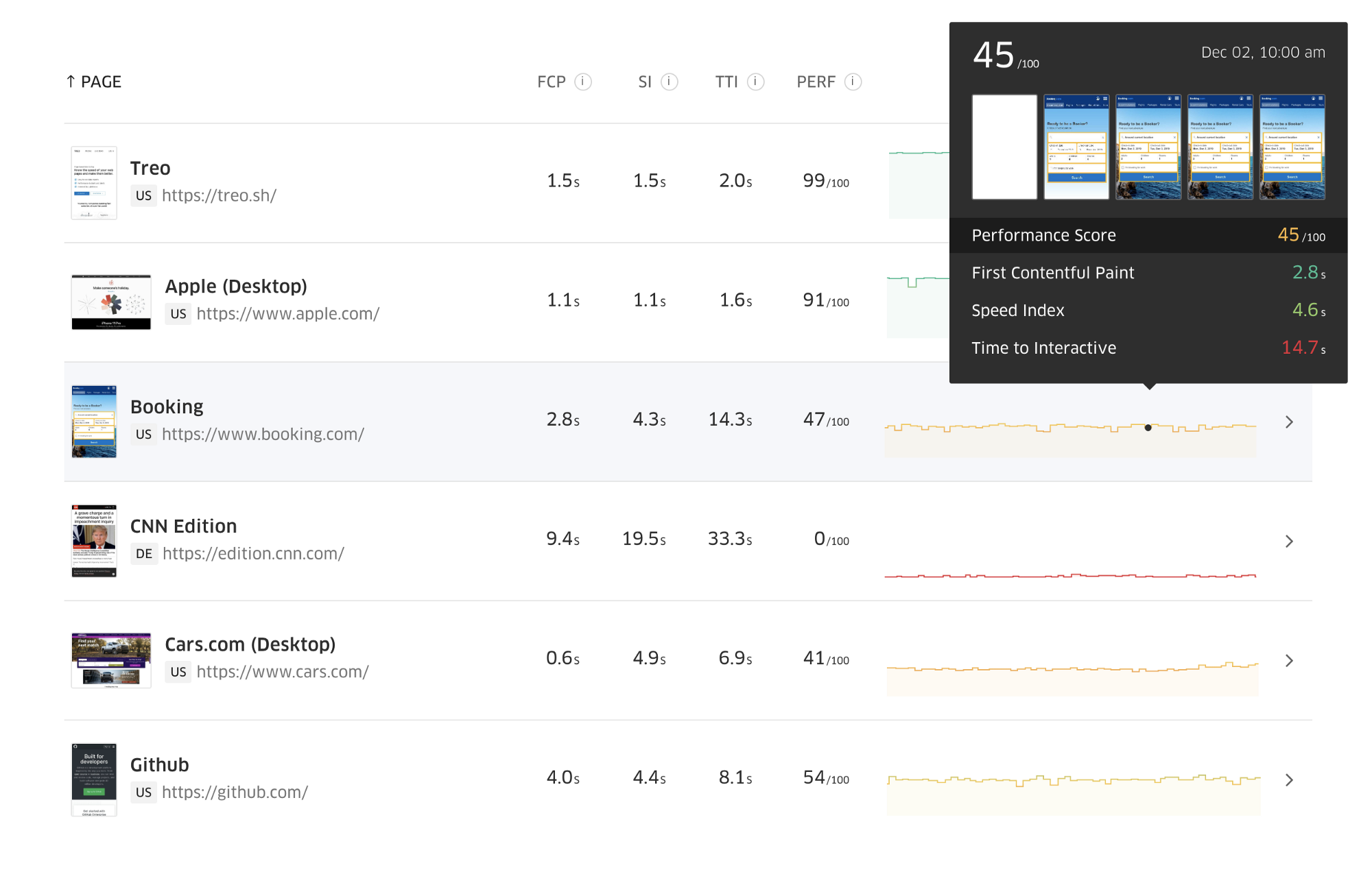 Demo: PageSpeed Insights powered by Treo.sh