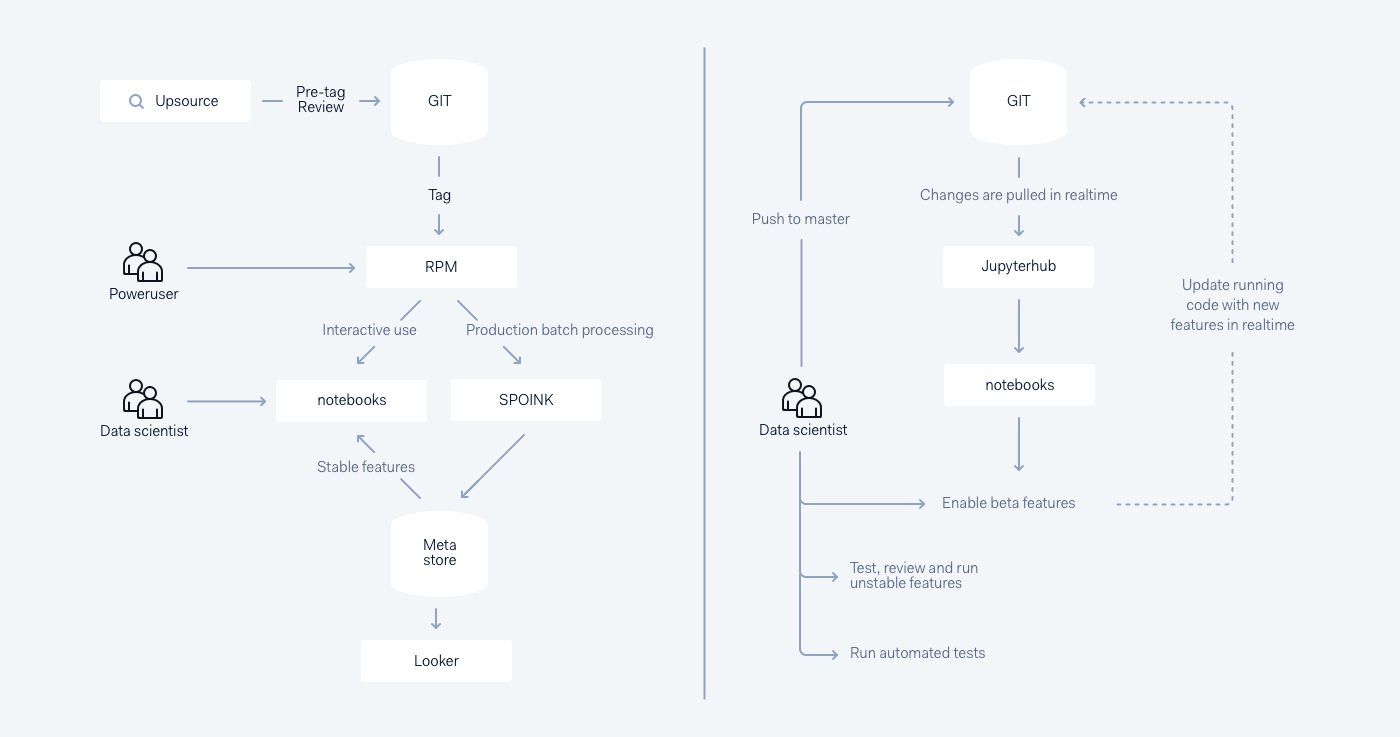 Building our data science platform with Spark and Jupyter