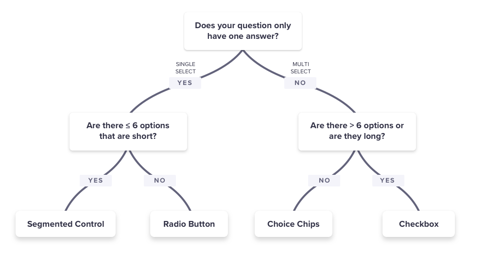 to help break it down, here is a decision tree
