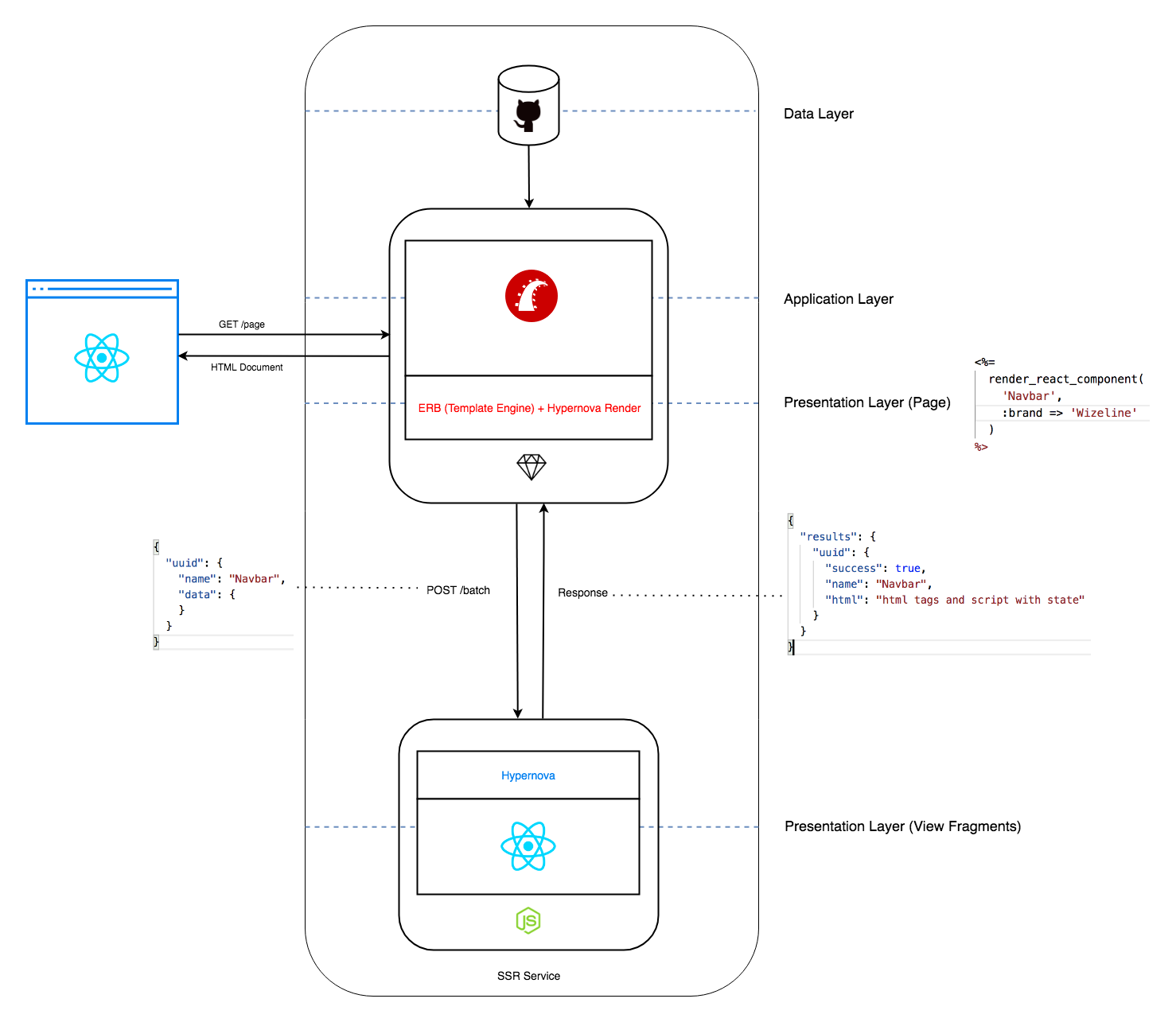 Strangling a Monolith application with Micro Frontends using Server