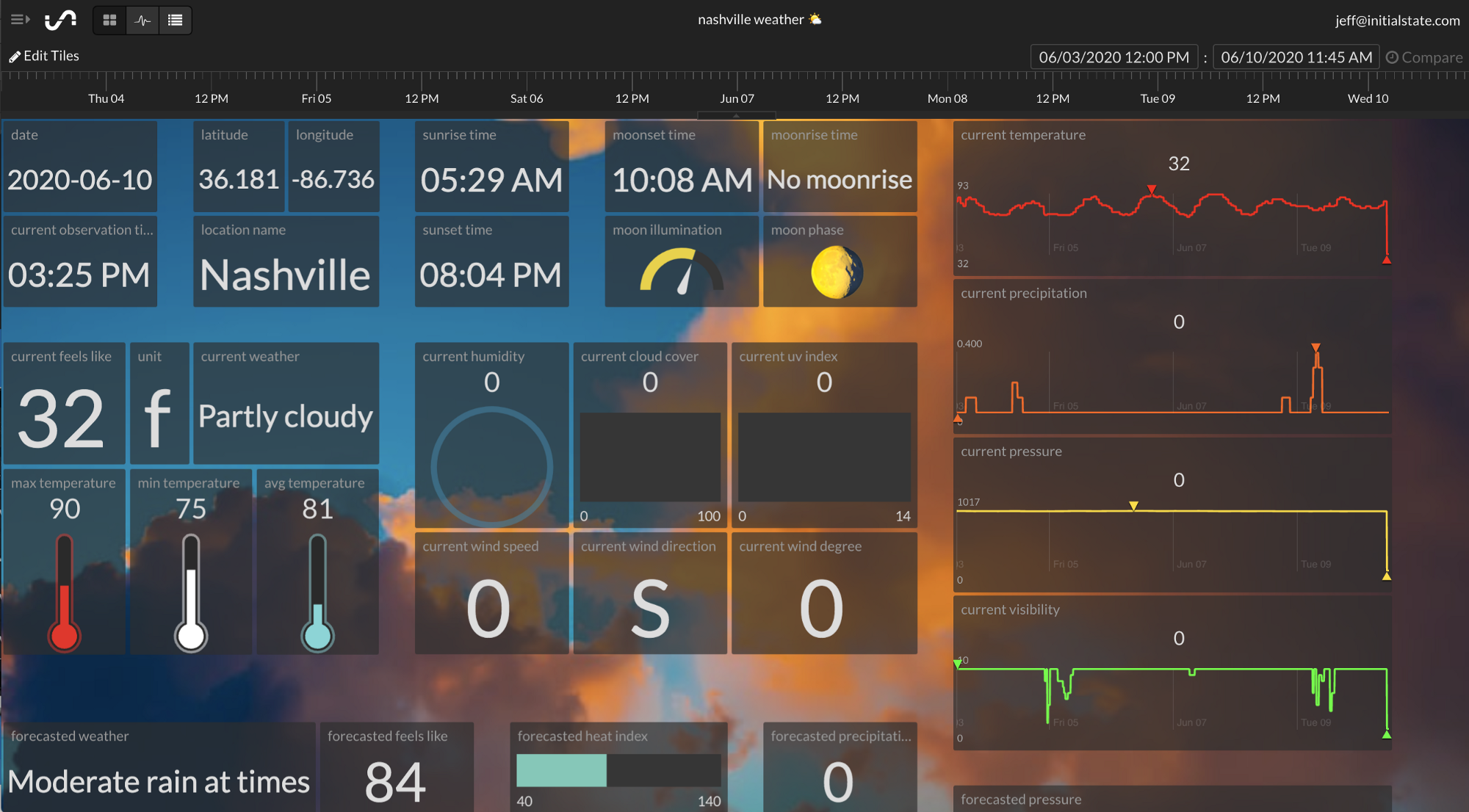 Weather Data API Weather Dashboard