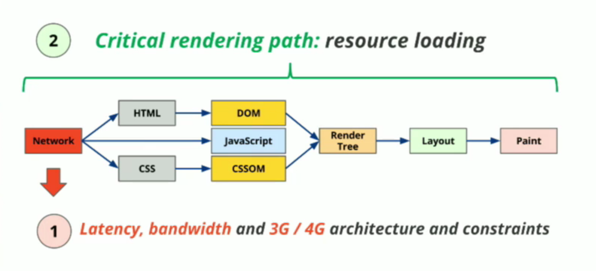 How web performance, CSS Grid and PWA are related - ITNEXT