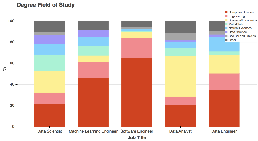 Stacked bar chart detailing degree field of study by job title. Further description below.