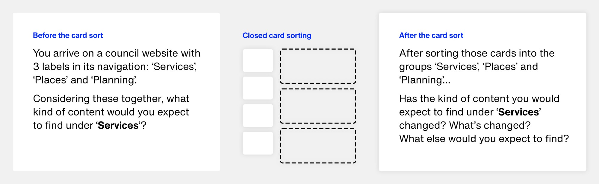 Visualisation of the card sorting format.