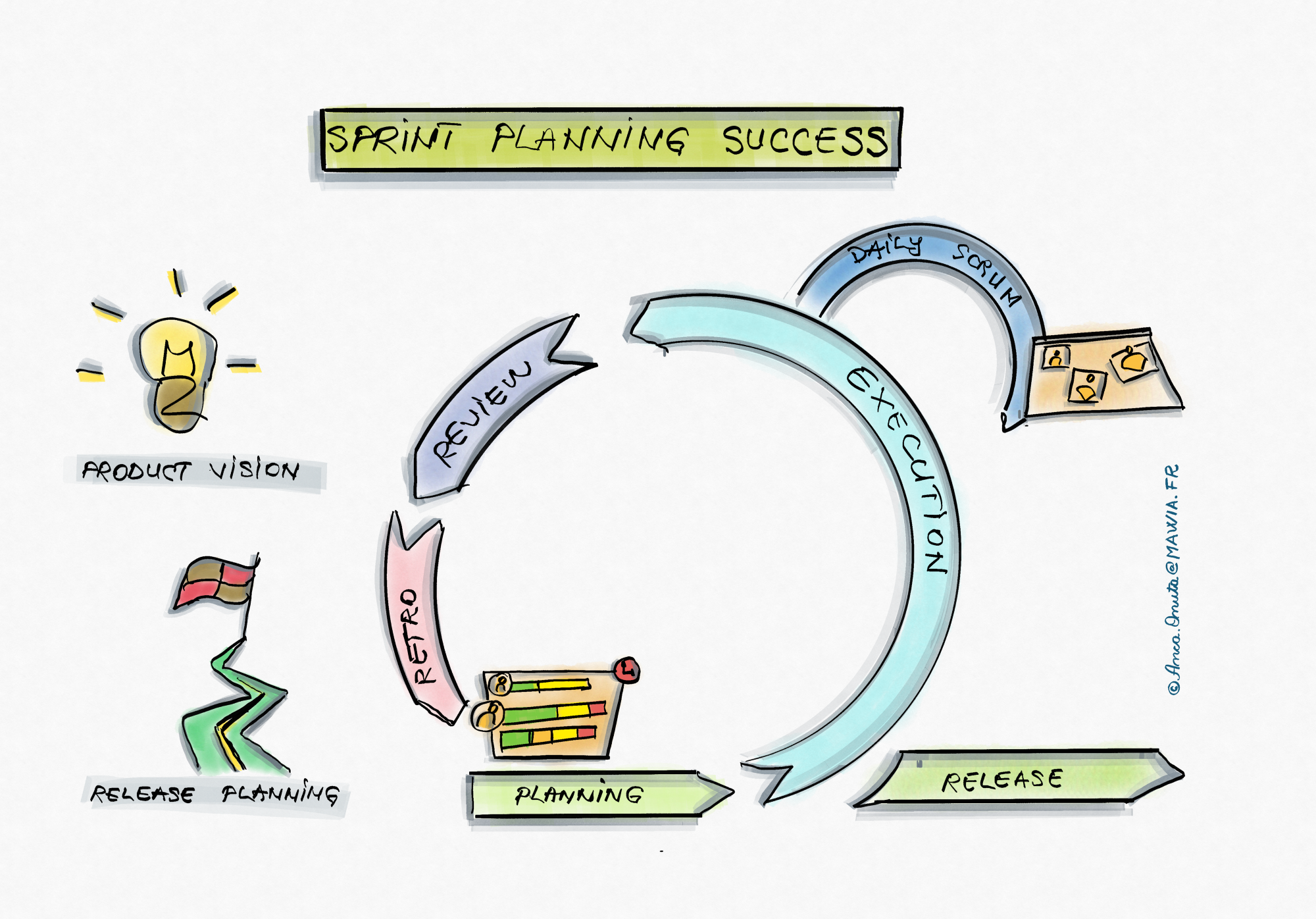 Sprint Planning is part of Scrum process together with sprint execution, review and retrospective.
