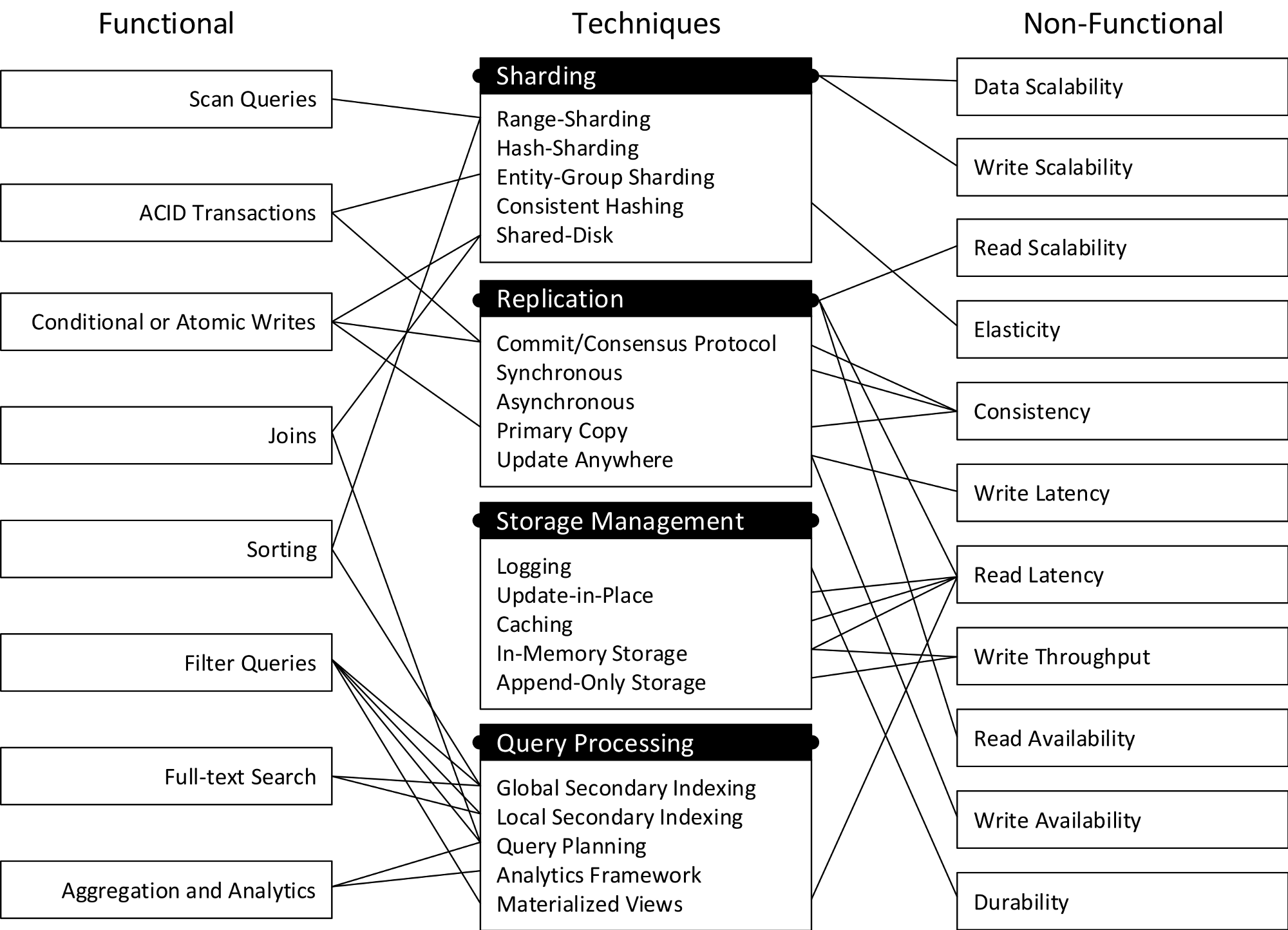 NoSQL Databases: a Survey and Decision Guidance - Baqend Blog