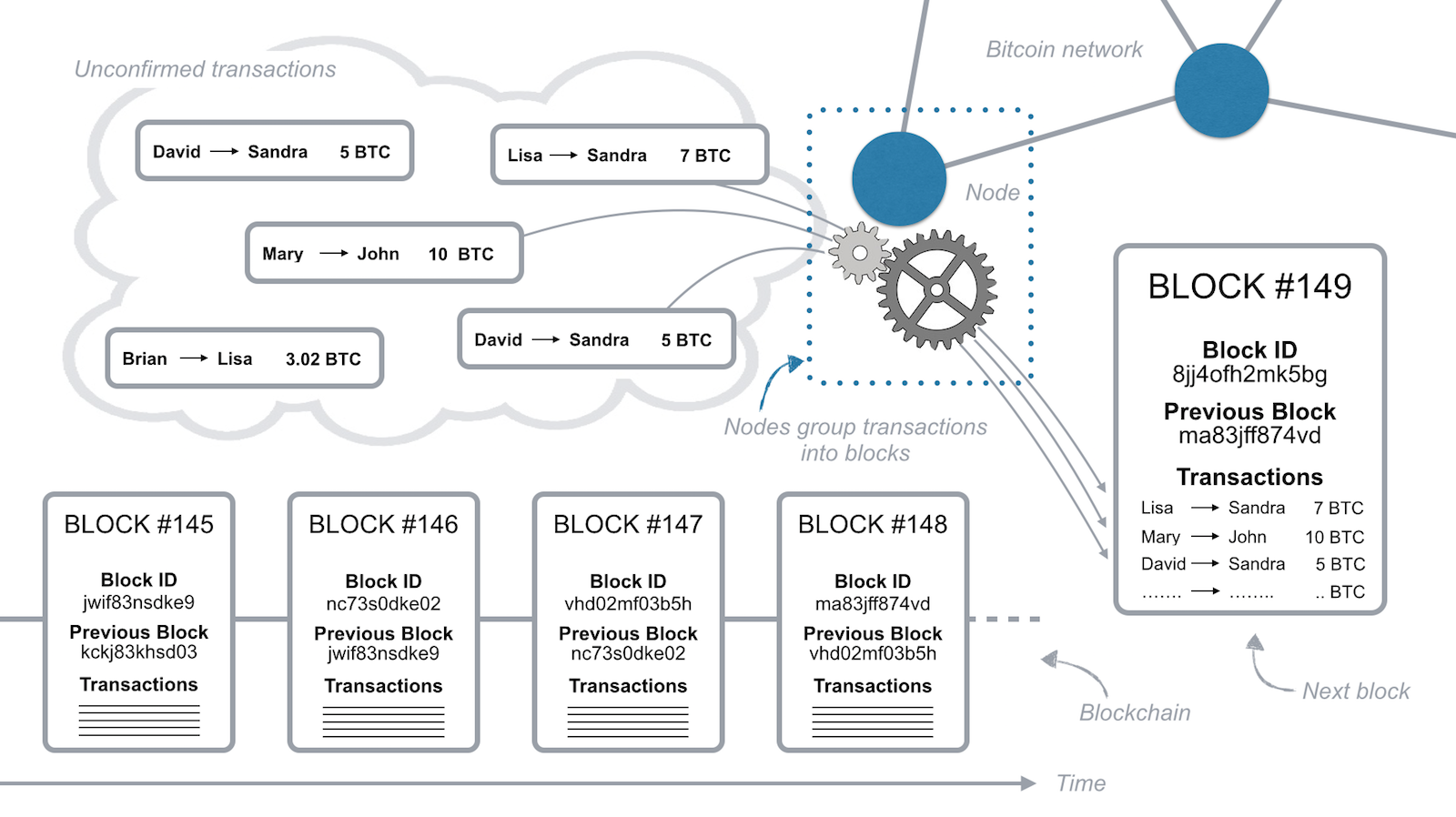 How Does the Blockchain Work? - Featured Stories - Medium