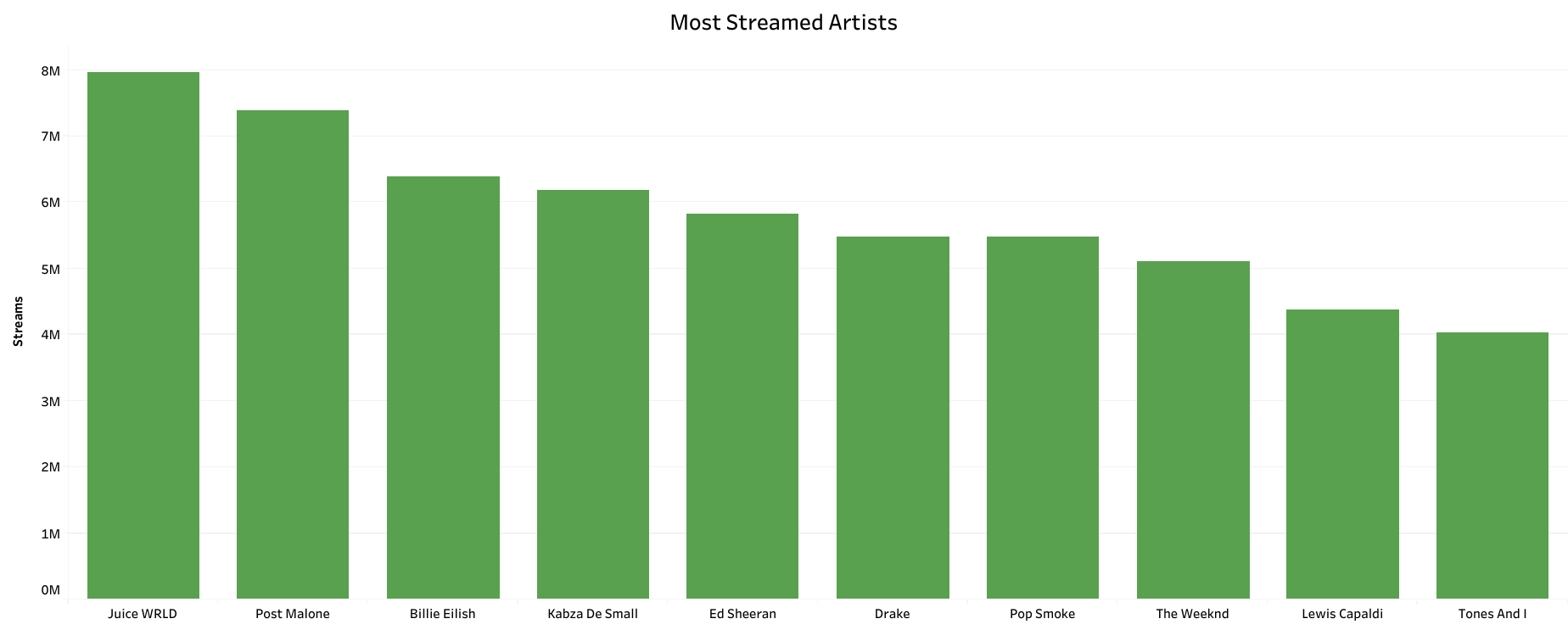 Most Streamed Artists in South Africa
