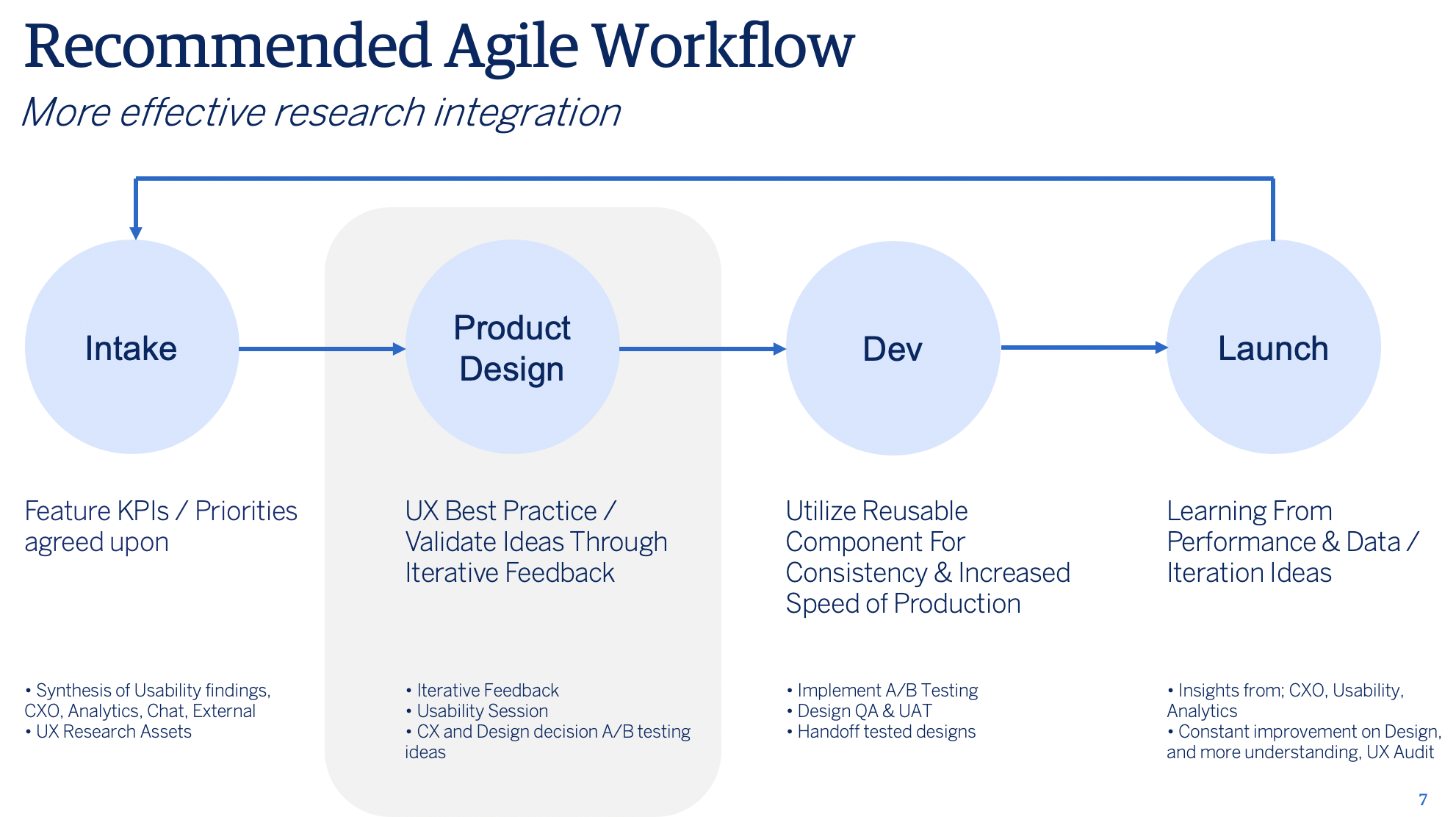 Excerpt of Proposal: Recommended Agile Workflow and Research Integration
