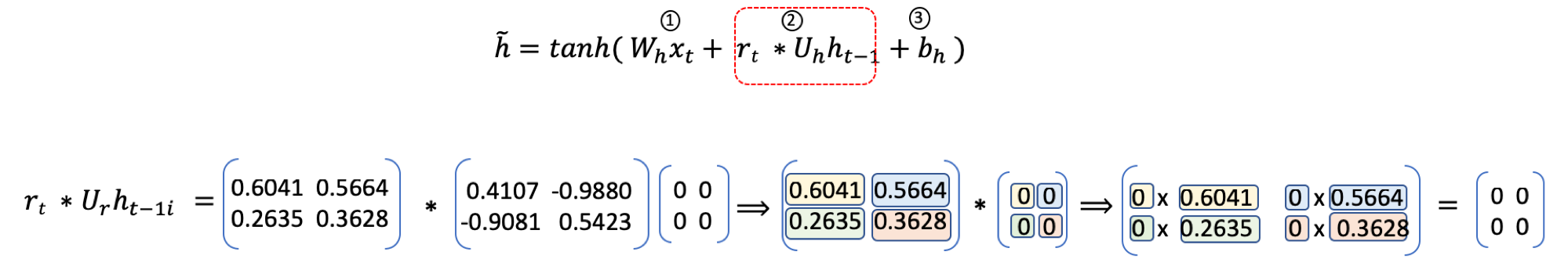 Gated Recurrent Units explained using matrices: Part 1