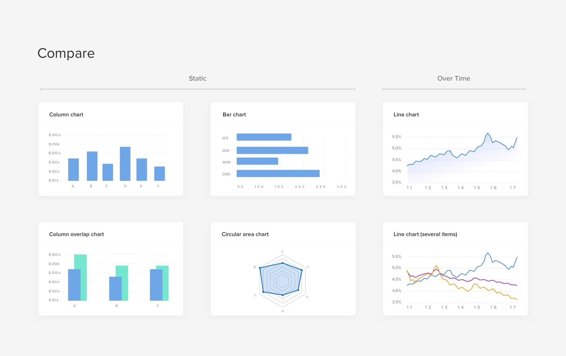 10 rules for better dashboard design - UX Planet