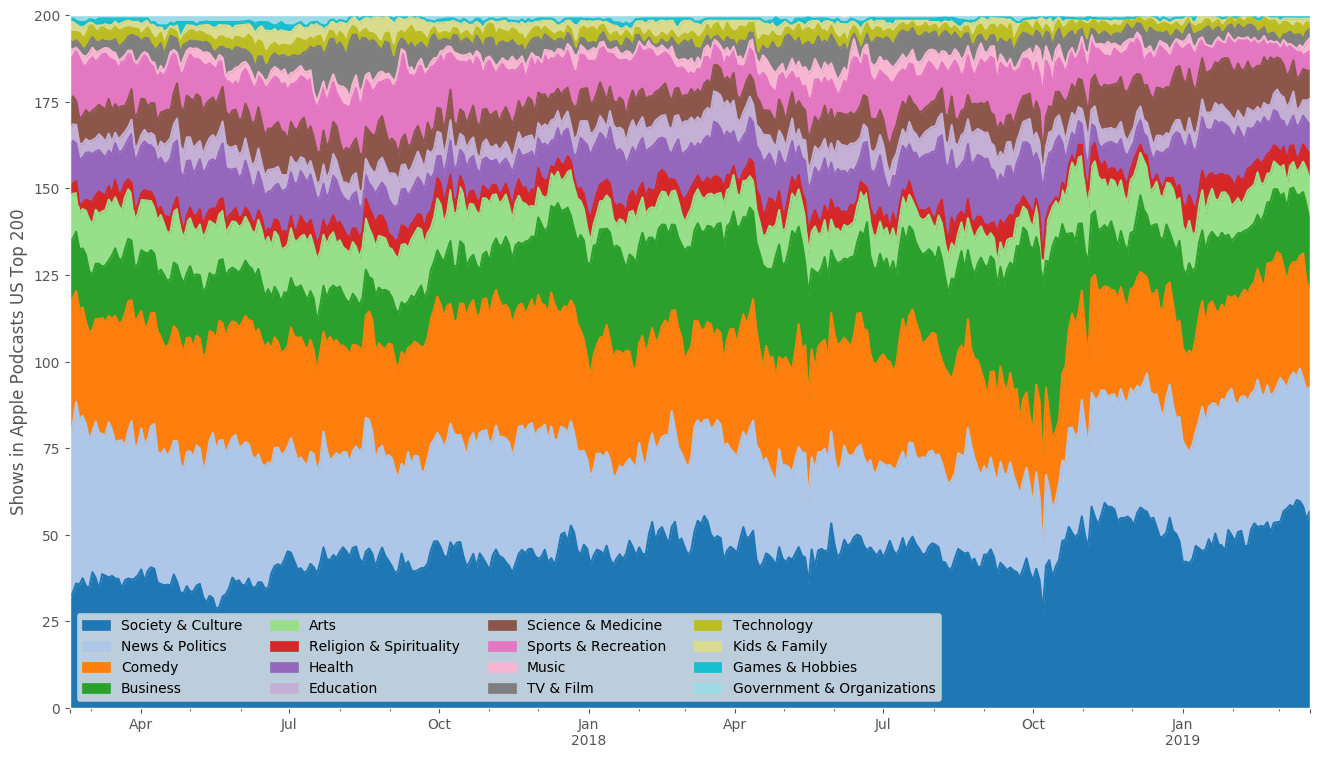 I tracked Apple's Top 200 Podcasts for two years  Here's what I found