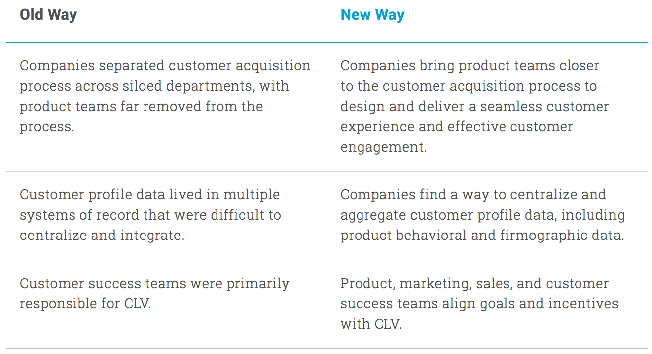CH 6: From Silos to a Cross-functional Focus on Customer Experience