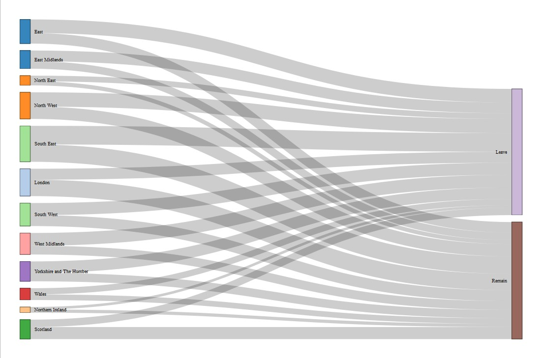 Using networkD3 in R to create simple and clear Sankey diagrams