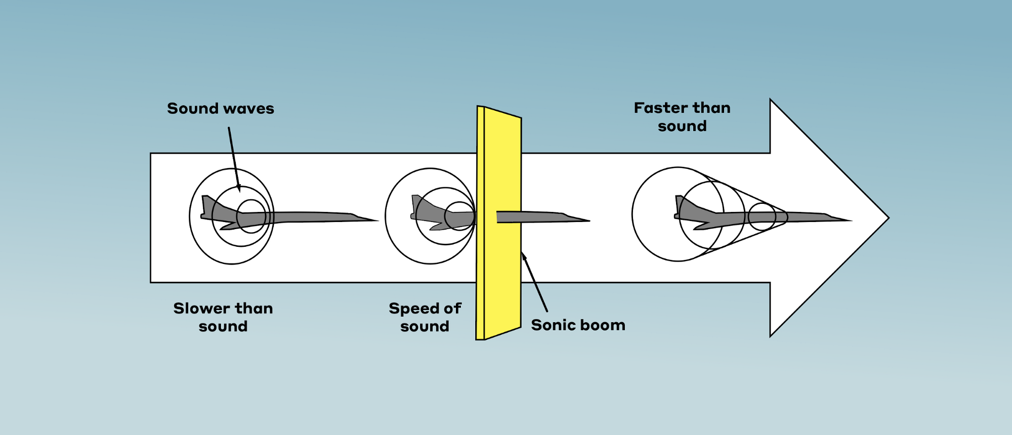 Aircraft Breaking the Sound Barrier