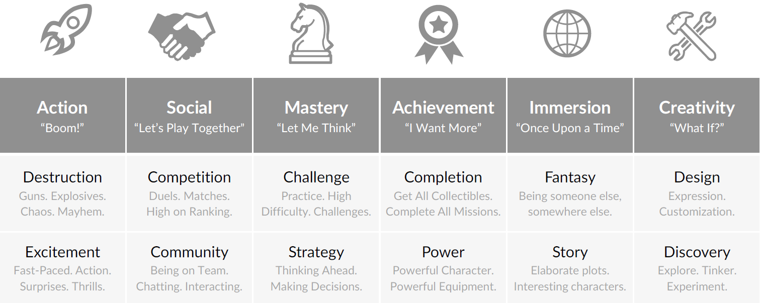 Quantic Foundry's model of players motivations.
