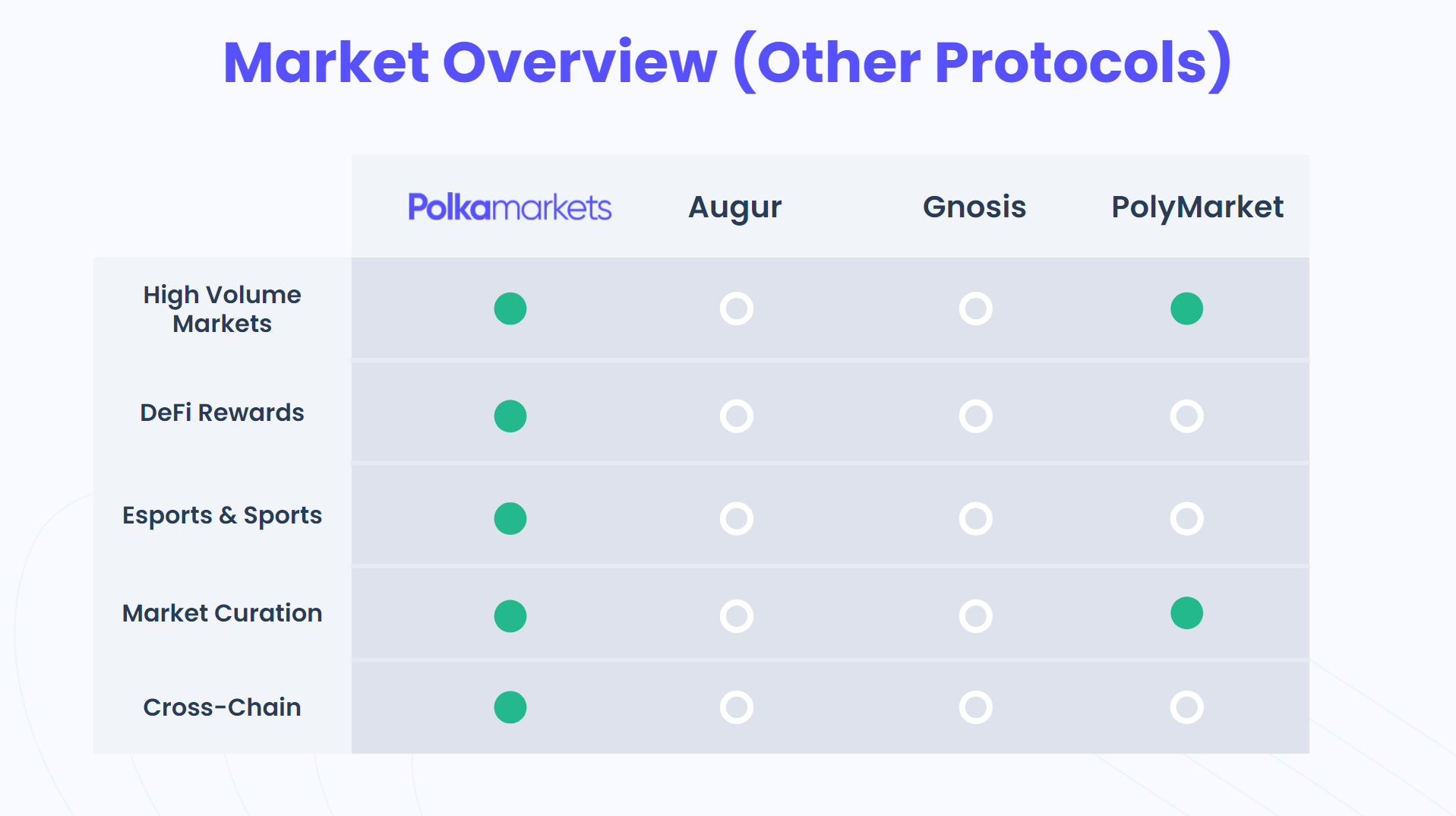 Market Overview (Other Protocols)
