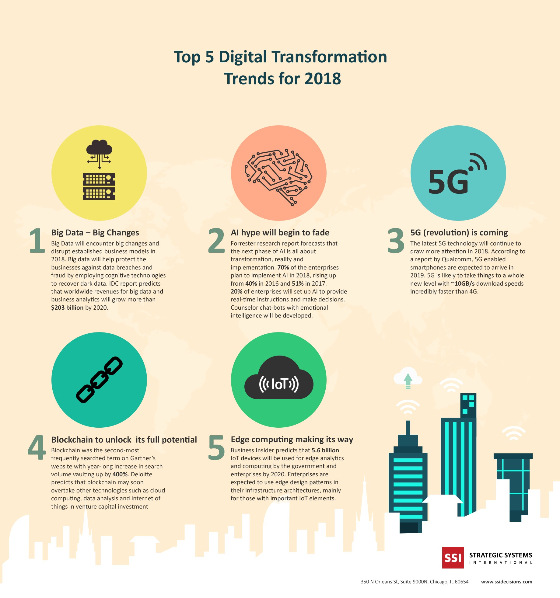 Top 5 Digital Transformation Trends for 2018 (Infographic)