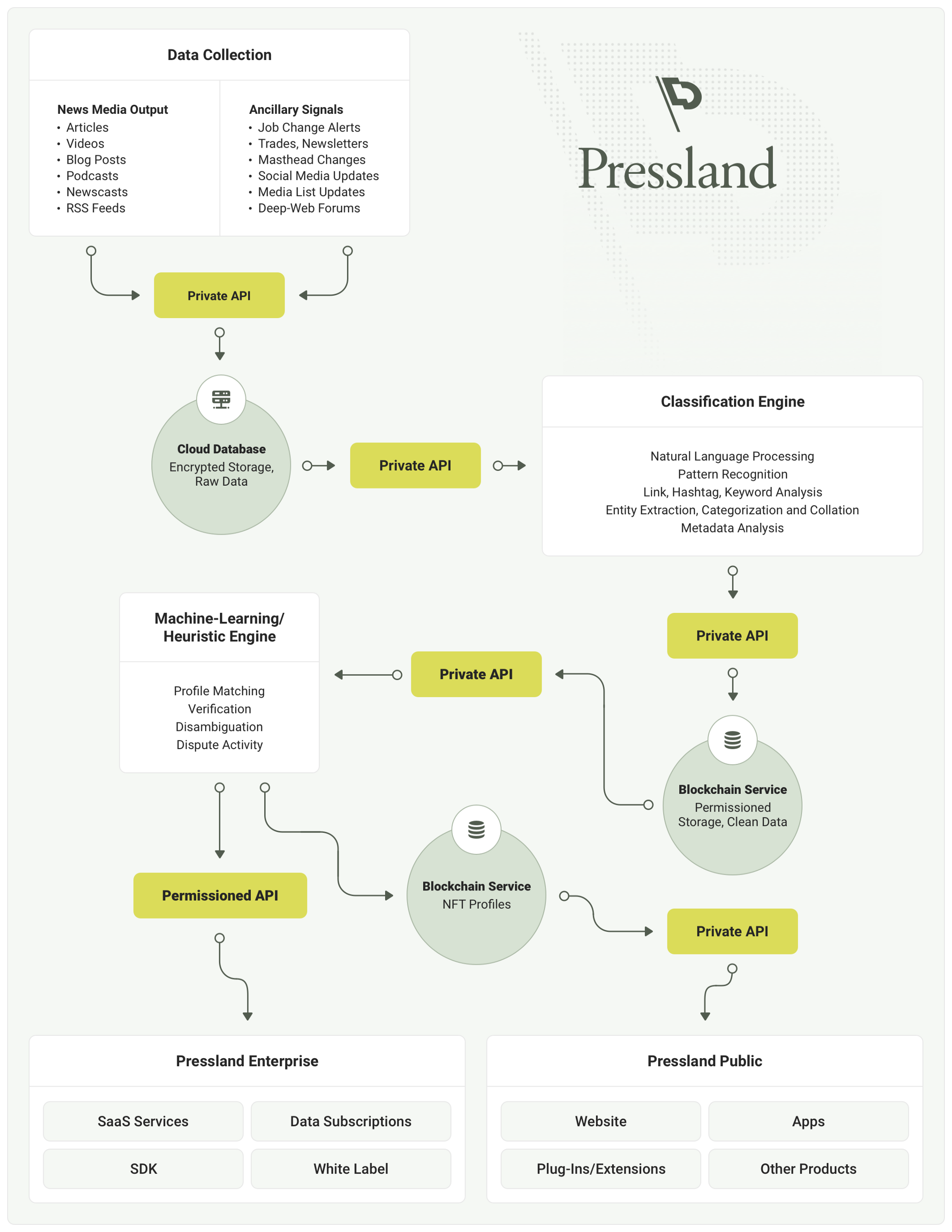 Pressland Is the First Map of the Global Media Supply Chain