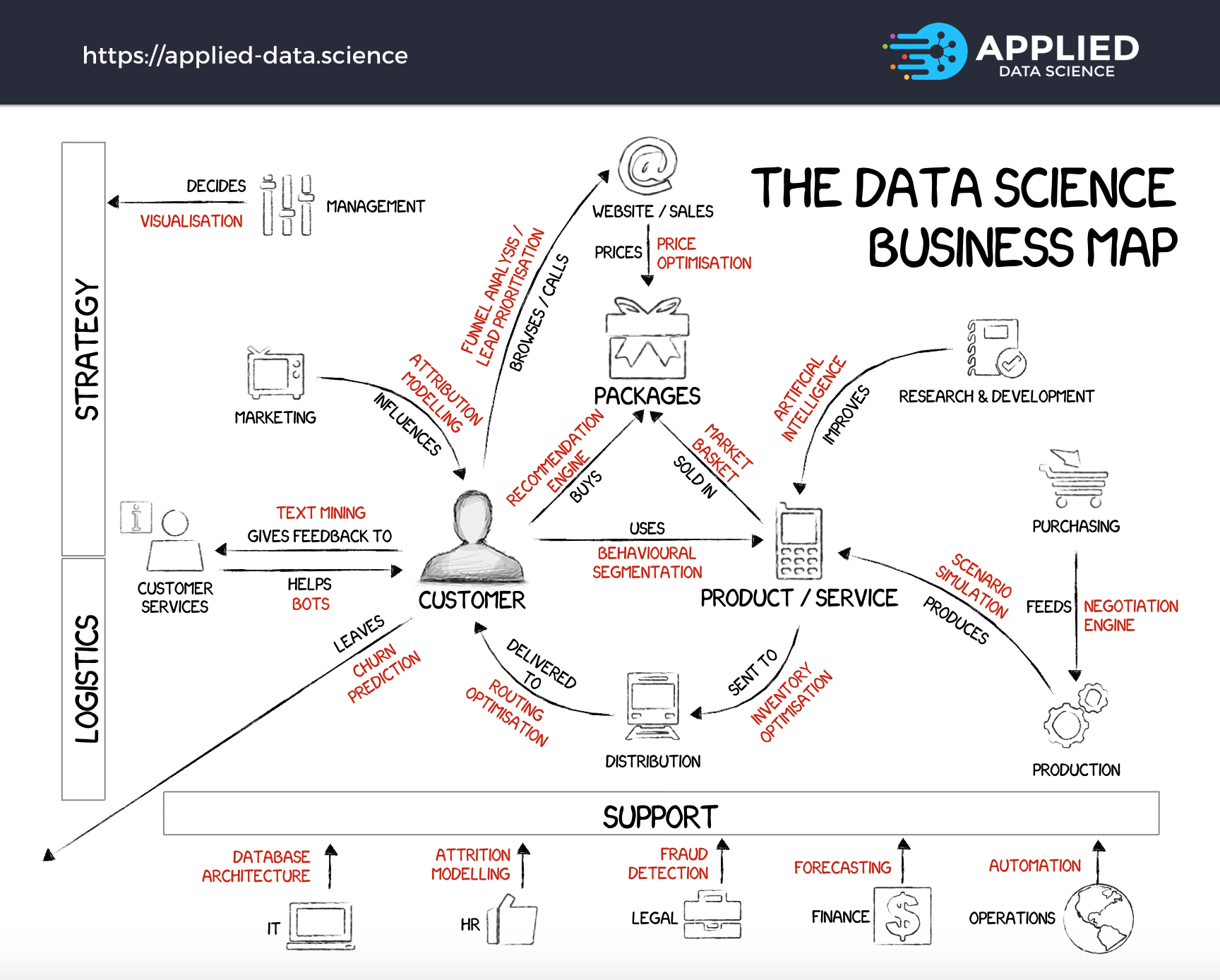 the 20 data science projects at the core of every