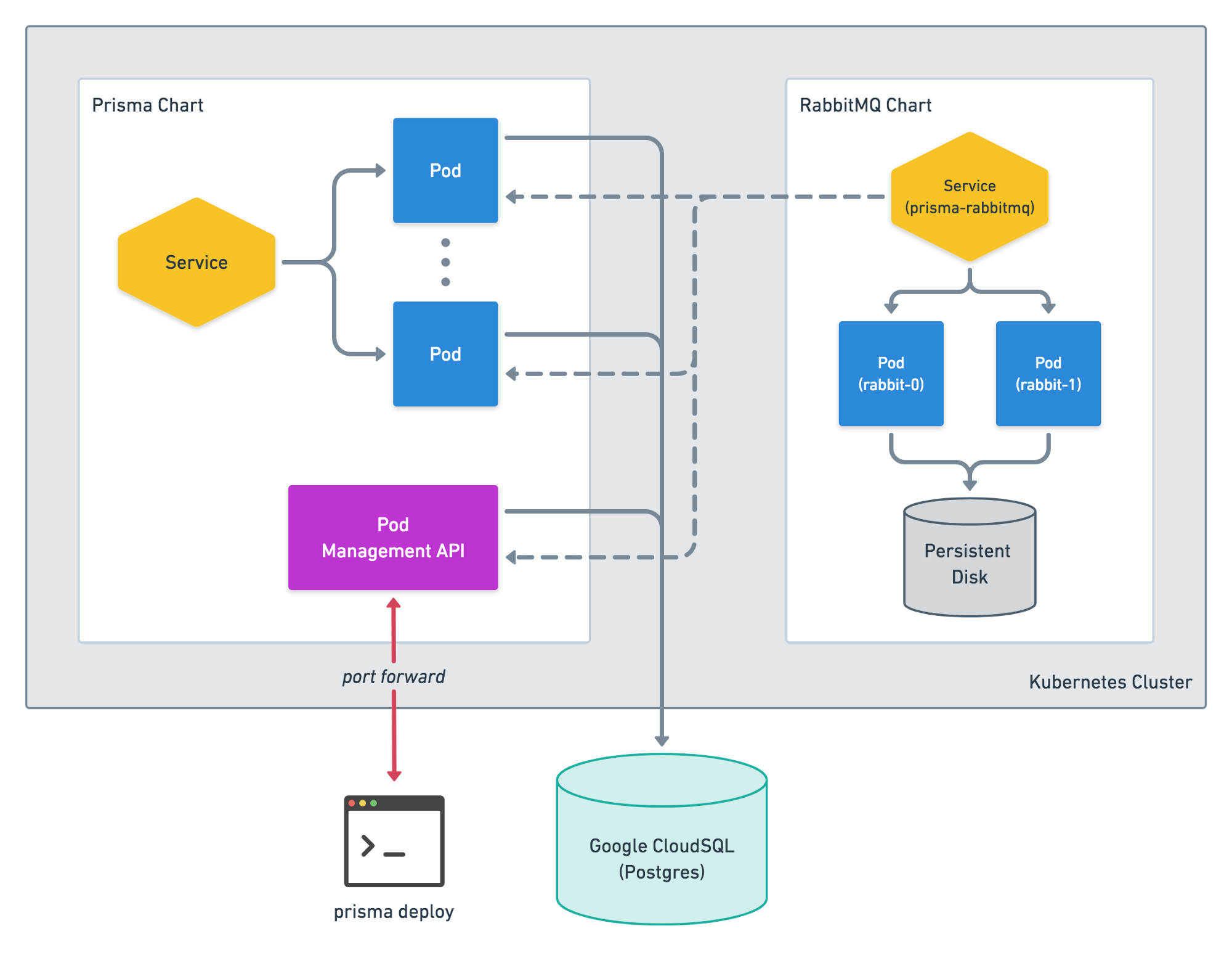 Prisma Horizontal Scaling: a practical guide 📘 - commercetools tech