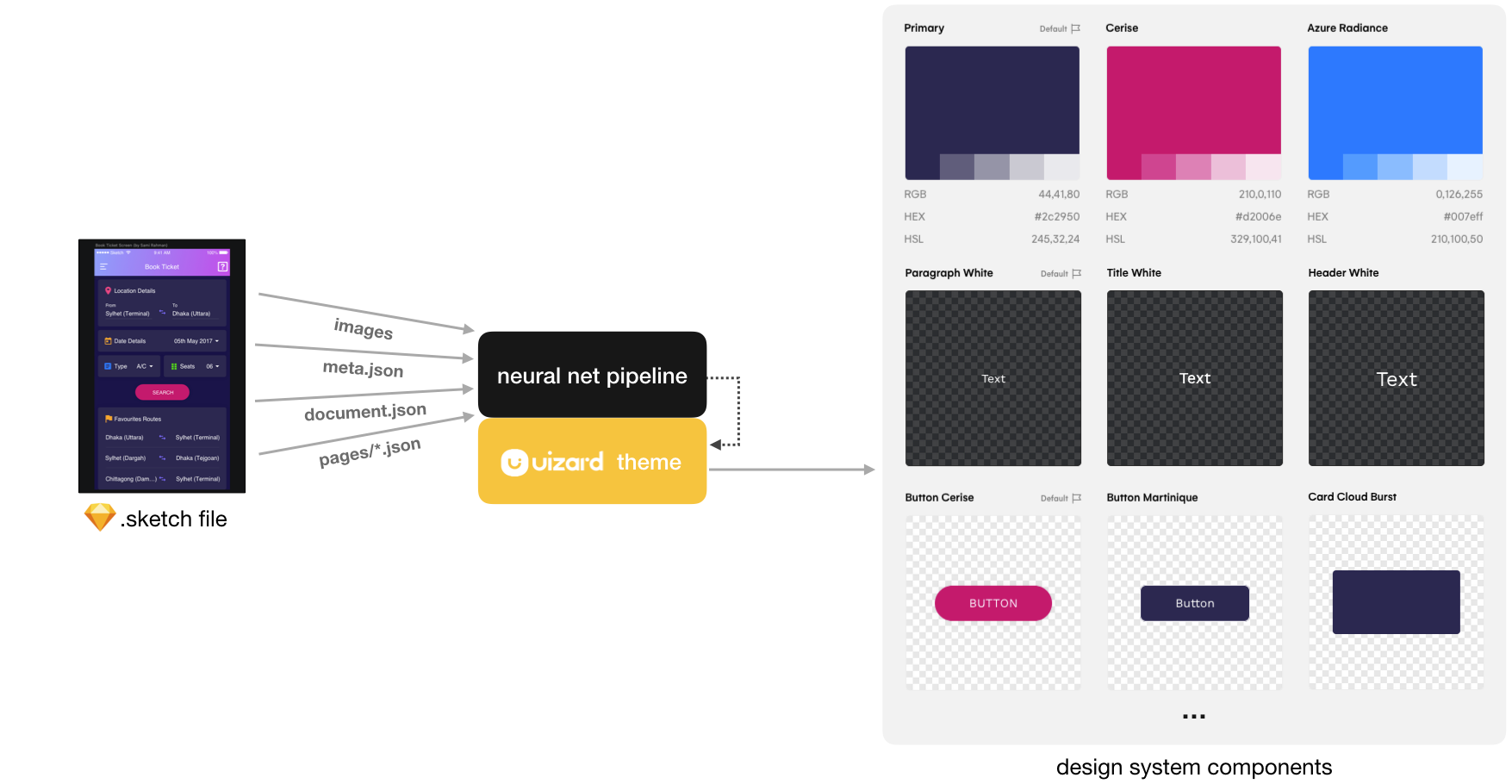 Uizard product: generating design system components from a Sketch file.