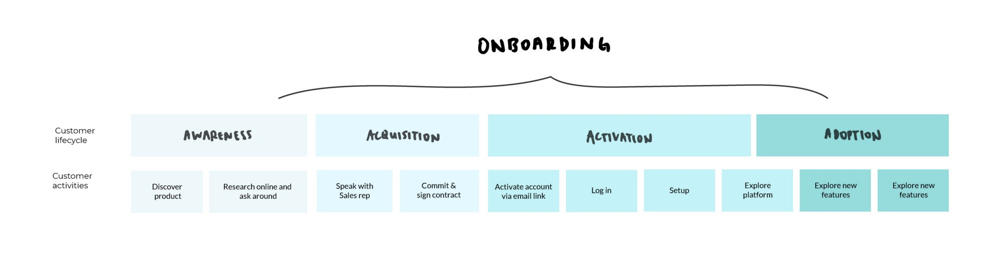 Where onboarding fits in the customer lifecycle and the key activities involved in each stage