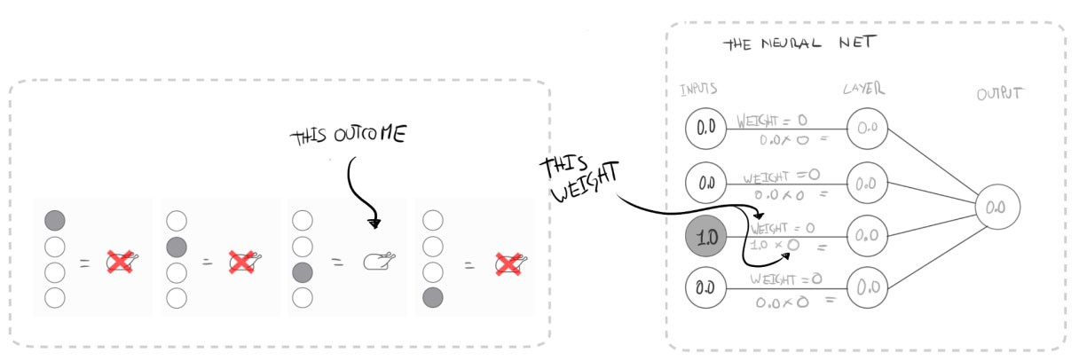 Making a Simple Neural Network - Becoming Human: Artificial