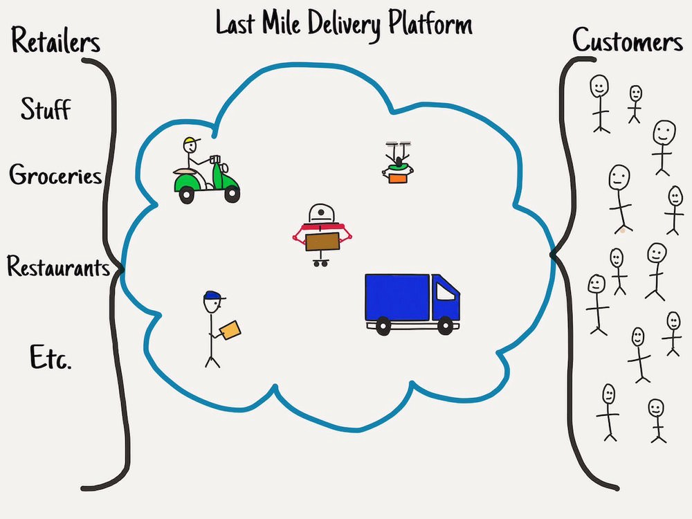 Ways to think about Last Mile Delivery - Mobile Lifestyle