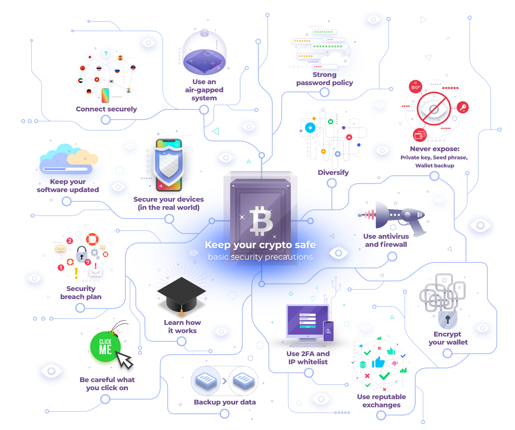 Keeping your crypto safe: basic security precautions