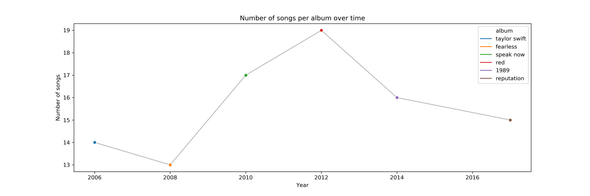 A Swift look at Taylor's music over the years - Louwrens - Medium