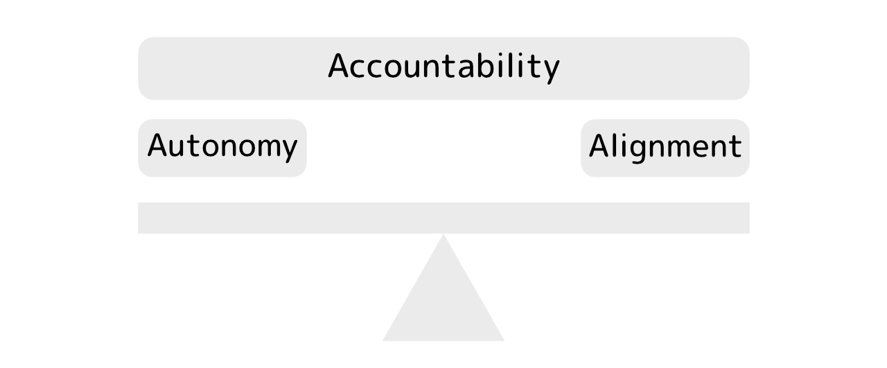 Choice Without Accountability Puts >> Balancing Autonomy And Alignment With Accountability