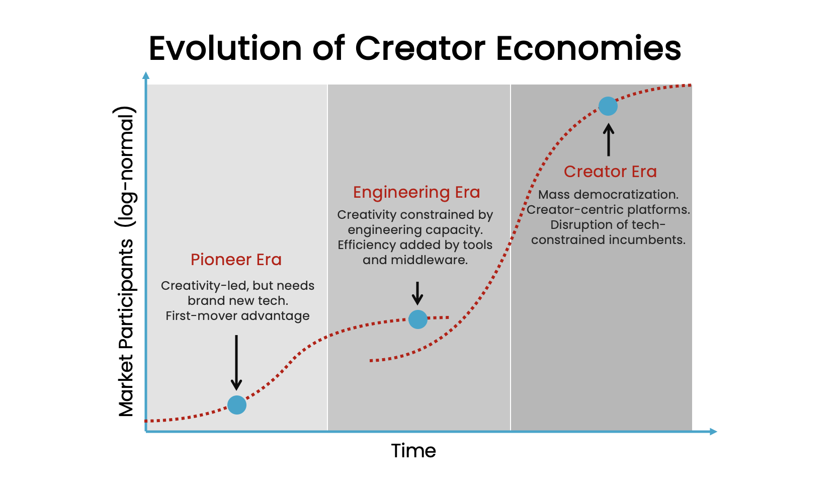 Evolution of Creator Economies. Pioneer Era, Engineering Era, Creator Era.