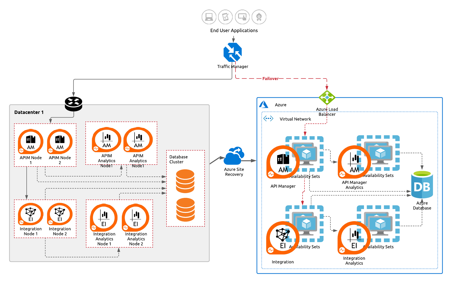 Reference Deployment Architecture—BCDR for WSO2 Platform Using Azure Site Recovery